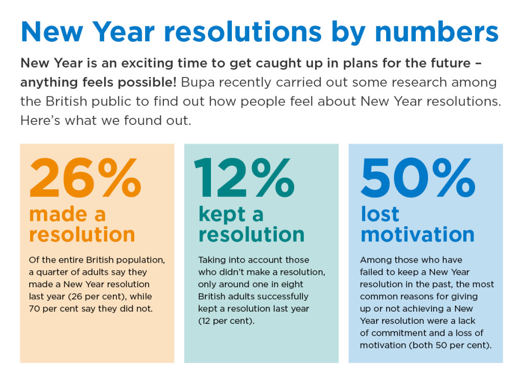 New Year Resolutions statistics