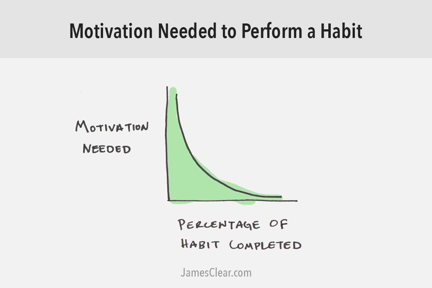 habit-motivation – Urgent Homework Blog