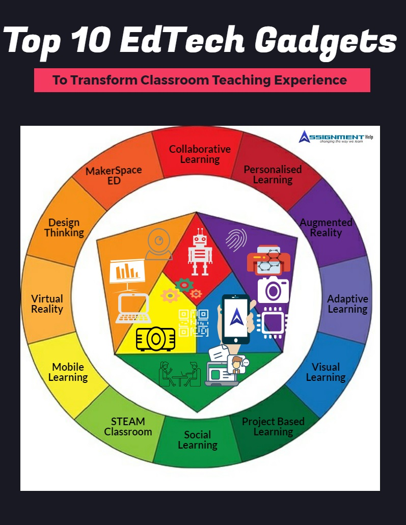 edtech tools gadgets classroom teaching