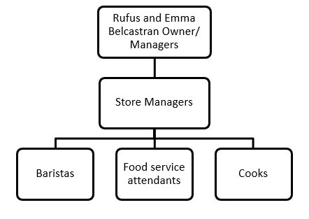 BSBINM601 Manage knowledge and information Image 6