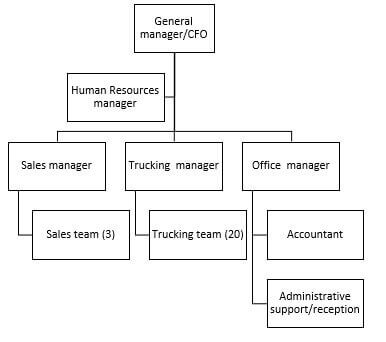 BSBINN601 Lead and manage organisational change Assessment Task 2