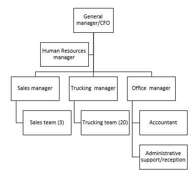 BSBINN601 Lead and manage organisational change Assessment Task 3 Image 1