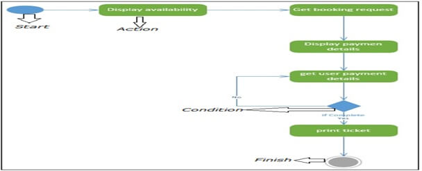 activity diagram homework help