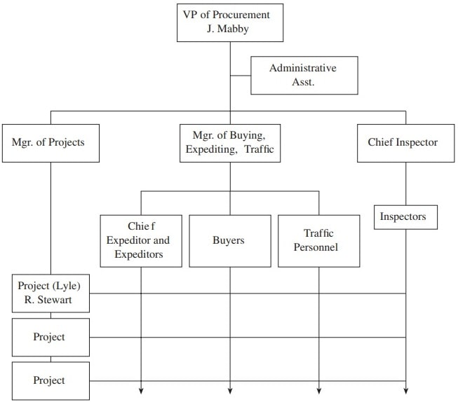 Atlay Company procurement department organizational chart