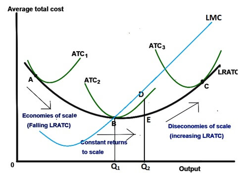 Average Total Cost Curves
