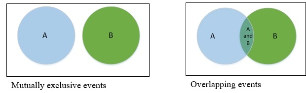 common elements are represented by overlapping areas of circles