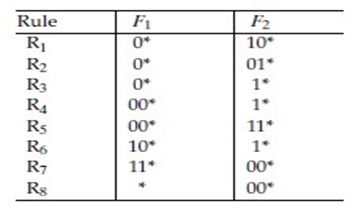 construct a Lucent Bit Vector data structure for this set of rules