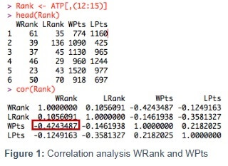 Correlation analysis WRank and WPts