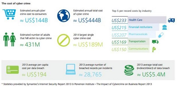 cost of cyber crime