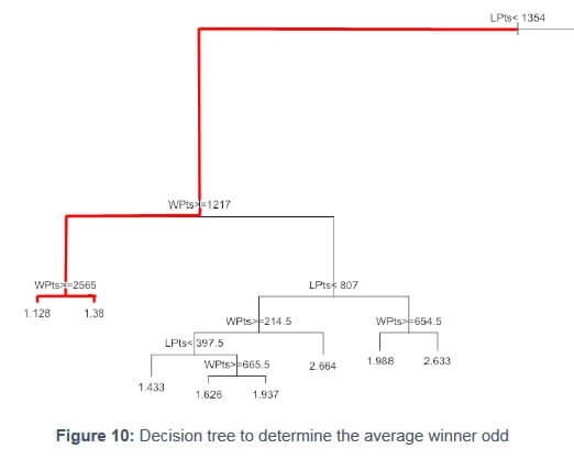 Decision tree to determine the average winner odd