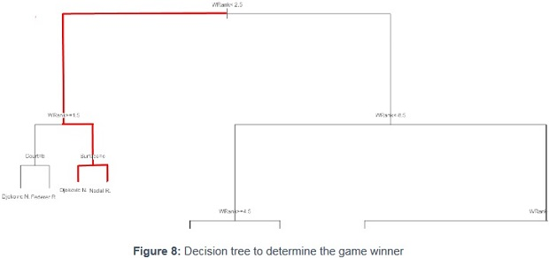 Decision tree to determine the game winner