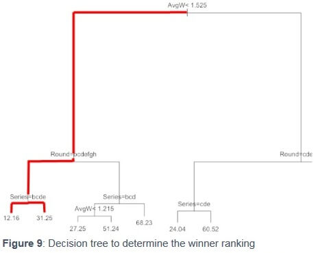 Decision tree to determine the winner ranking