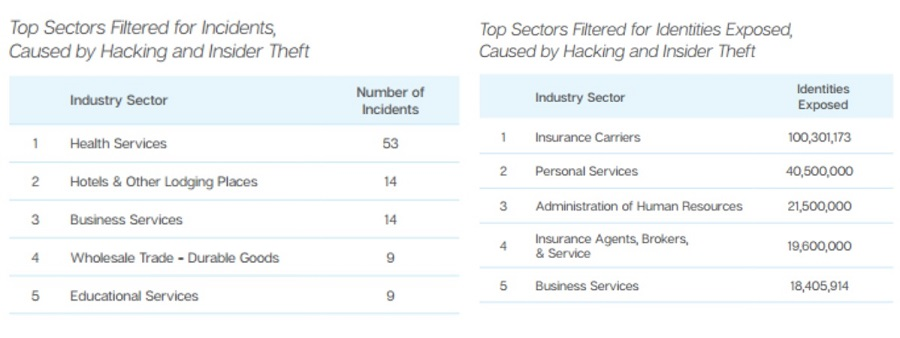 Insider threat incident statistics for 2015