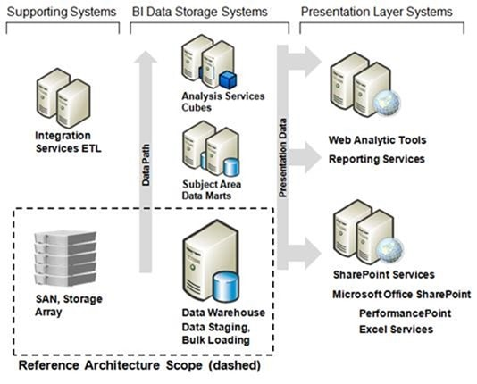 Sample Assignment On IT18 Decision Support Systems and Data Warehousing Image 1