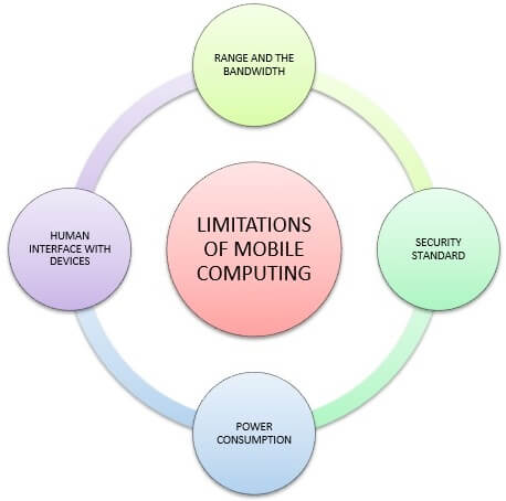 Limitations of the mobile Computing system