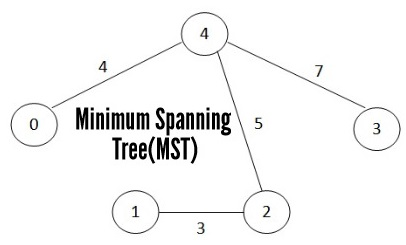 Minimum Spanning Tree(MST)