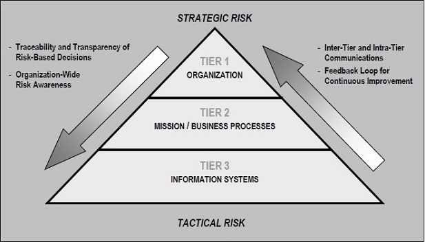 Multi-tiered Risk Management