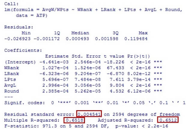 Multiple Linear Regression with AvgW/WPts 1
