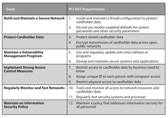 PCI-DSS Requirements
