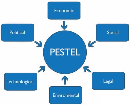PESTLE analysis diagram