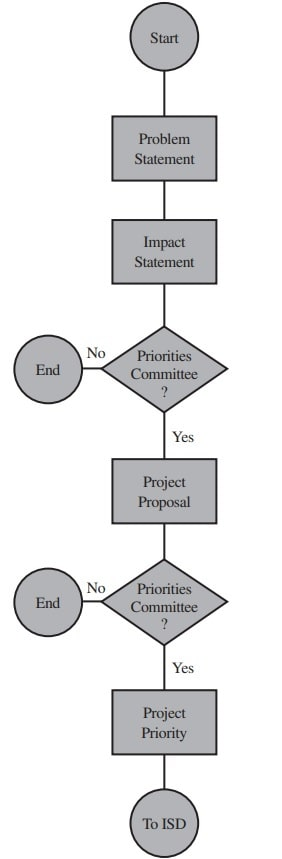 project proposal life cycle