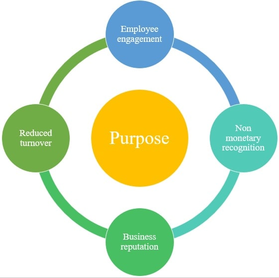 Purpose of the reward system