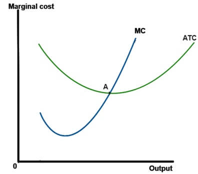 Relationship between MC and ATC curves