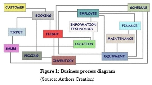 Sample Assignment on Business Process Management Image 1