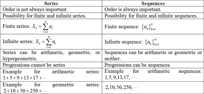 Series and Sequences