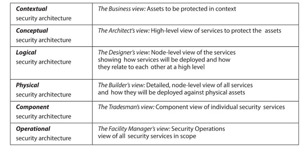 Sherwood Applied Business Security Architecture
