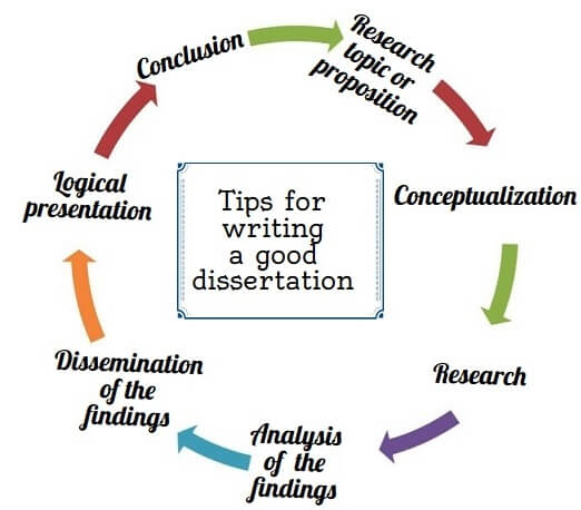 tips for writing dissertation The most sophisticated type of work is dissertation luckily, there are easy methods to boost its writing process to come up to a successful ending.