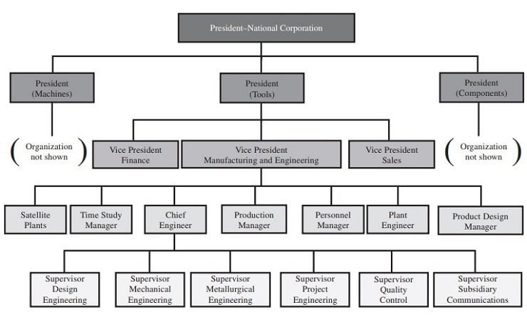 Tool Division of National Corporation