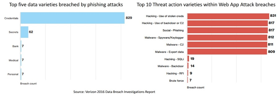 Top five data varieties breached by phishing attacks