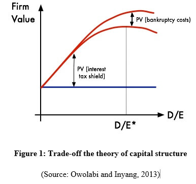 trade off the theory of capital structure