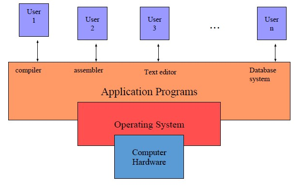 Introduction to operating system structure and computer systems | Sample  Homework
